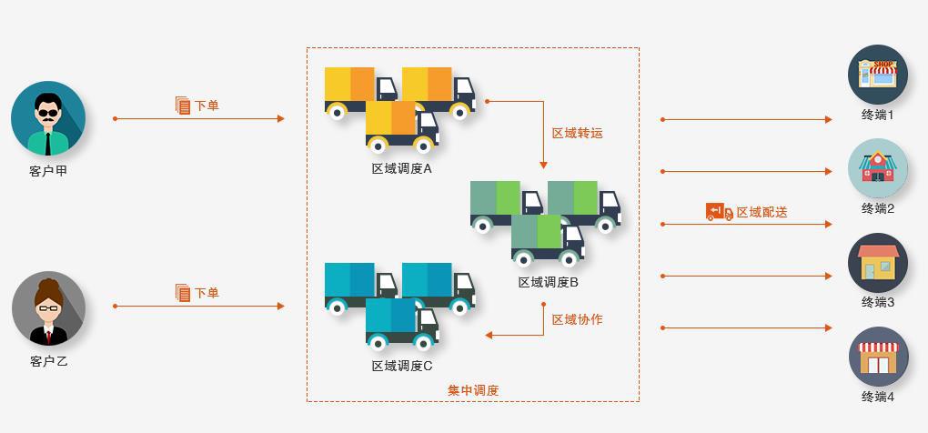 星河微运三方物流系统,促企业物流社会化