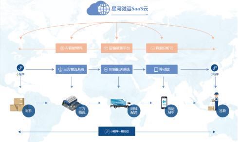 星河微运TMS物流系统能解决物流运输中的哪些问题