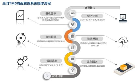 星河微运TMS物流系统物流管理系统使用分析