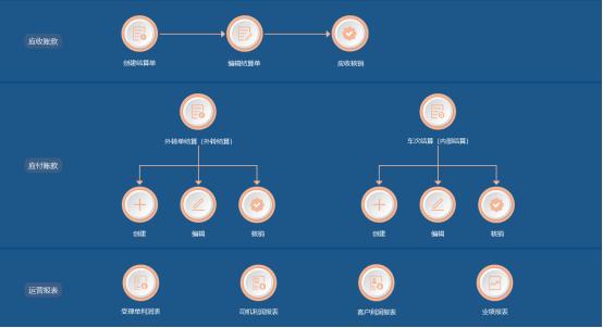 星河微运分享:运用好运输管理系统的意义