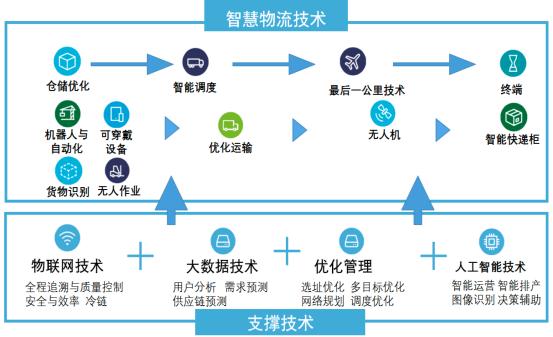 星河微运:同城物流配送急需系统化管理