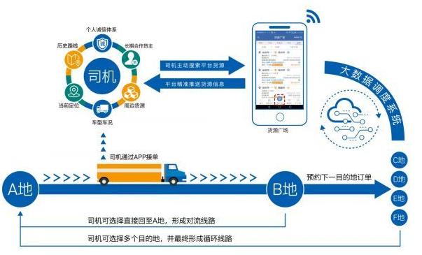 星河微运:科技物流运输创新进一步推进物流数字化进程