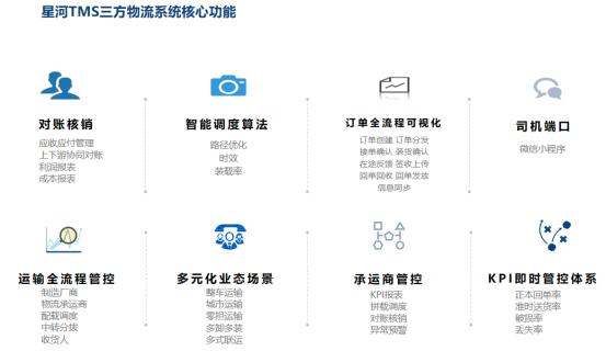 星河微运:物流管理系统对物流企业的作用