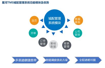 星河微运IOT技术对物流运输管理的影响
