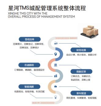 提高物流效率的方法:运用好星河微运TMS运输管理系统
