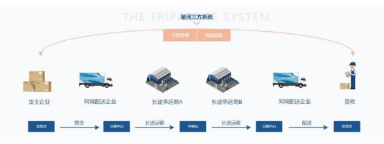 星河微运TMS物流系统在城配的应用