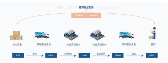 星河微运推进物流企业智慧化转型进程