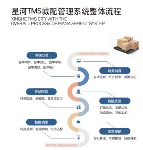 做物流管理系统领军平台 星河微运加强行业城配体系建设