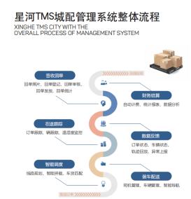 星河微運TMS物流運輸管理系統賦能傳統物流企業信息化變革