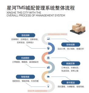 """星河微运运输管理系统让智慧物流运输""""更聪明"""""""