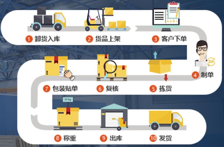 當代中國物流產業的發展是在中國改革開放后才剛剛起步的-星河微運